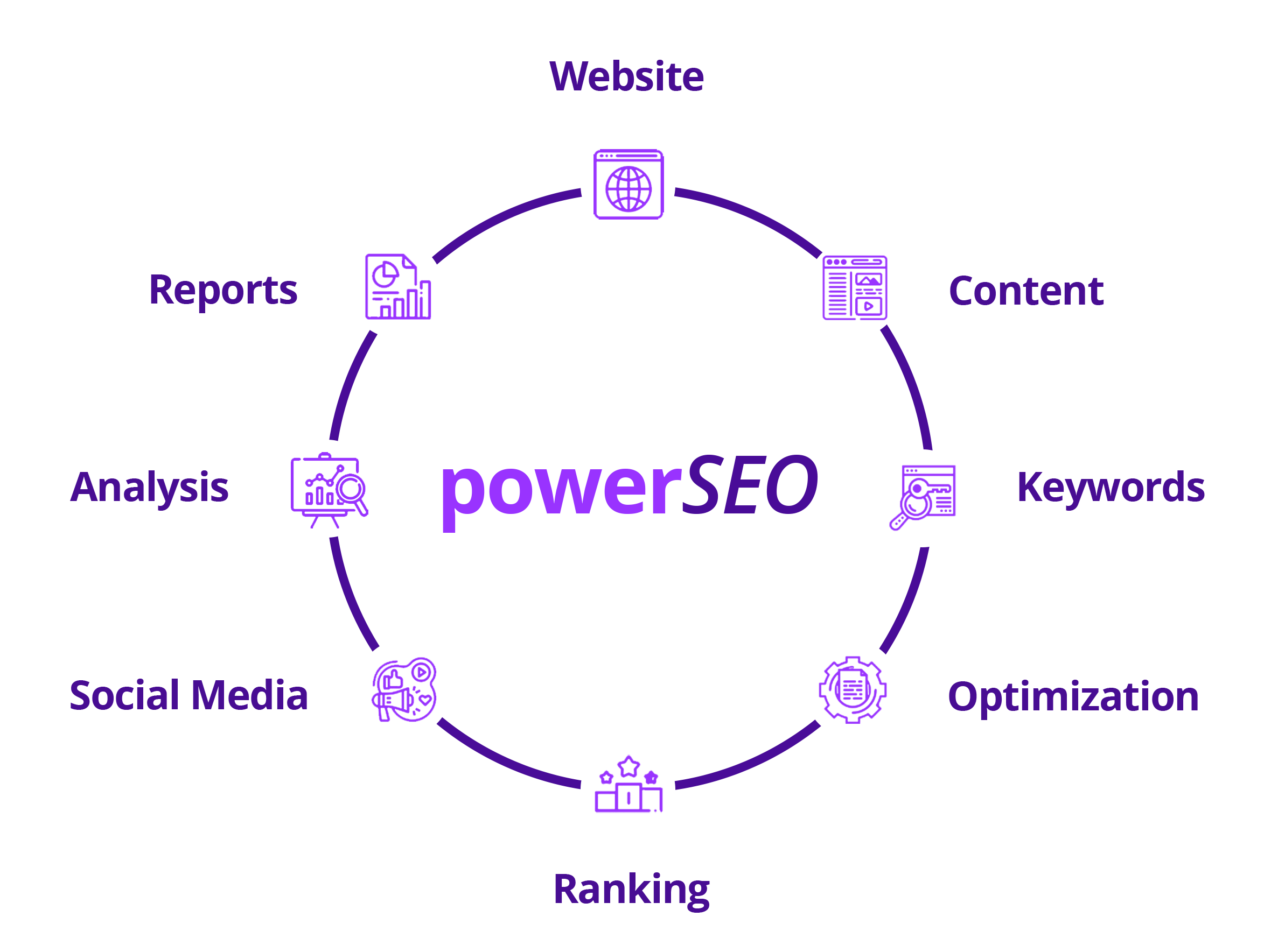 automotive seo elements